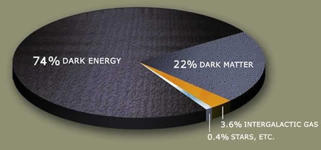Dark Energy and Dark Matter Pie